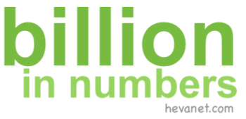 billion in numbers